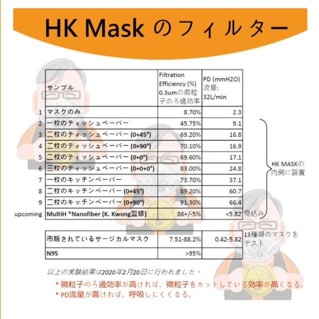 型紙 香港 マスク